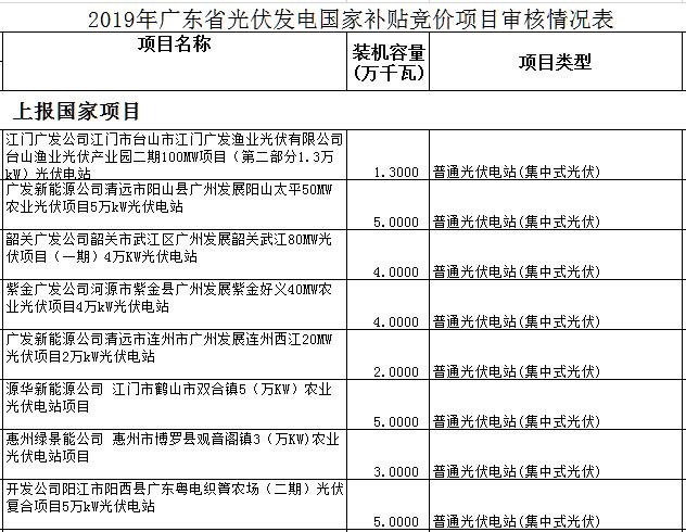 206个、1.669GW!广东光伏竞价项目名单出炉:459MW不符合要求