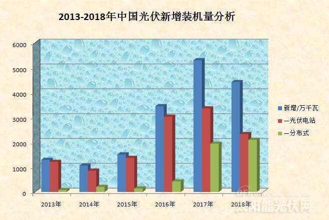贸易纠纷趋缓,中国光伏能有几多愁?