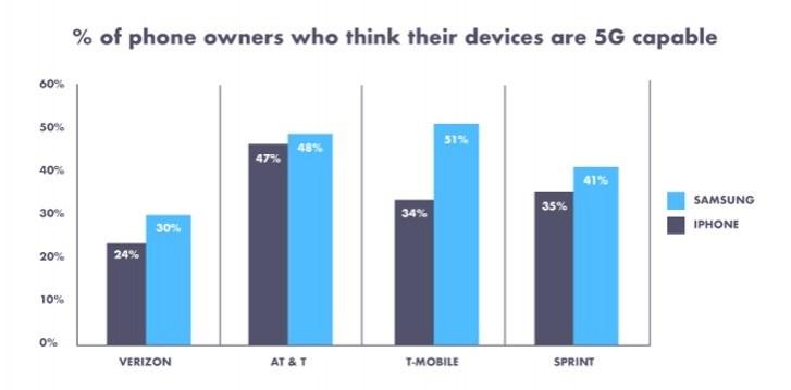 调查:1/3美国人称自己的手机支持5G