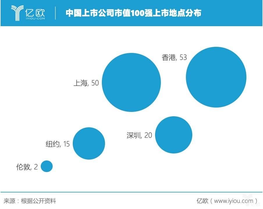 中国市值100强:美团低于美的,百度不敌海天,小米屈居海螺水泥之后