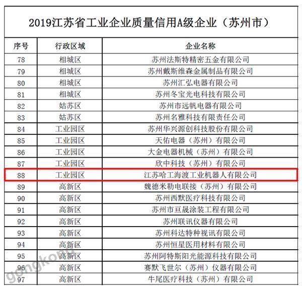 """HRG哈工海渡荣获""""2019江苏省工业企业质量信用A级企业""""称号"""
