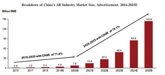 WiMi微美云息美国IPO上市,全球改变对中国5G全息AI视觉的看法?