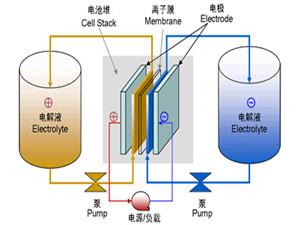 2023年全球液流电池市场需求将超9亿美元