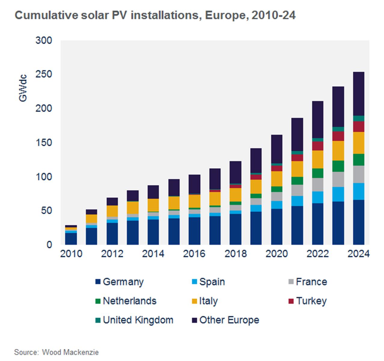 2024年歐洲太陽能光伏裝機容量將超過250GW