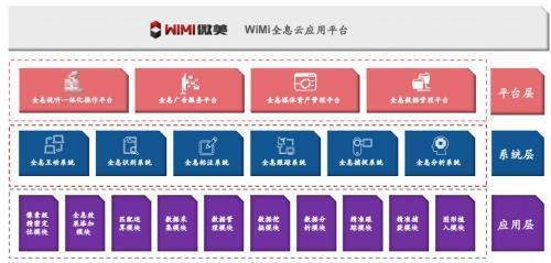 赴美IPO纳斯达克:中国5G全息通讯WiMi微美云息引领全球AR+AI科技