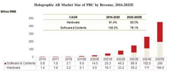 WiMi微美云息IPO纳斯达克全球板:中国引领全息AR视觉年增长106.3%