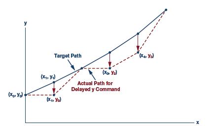 通过实时网络实现多轴运动控制的同步