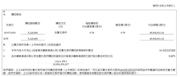 小米再次回购B类股,截至6月小米累积回购19次