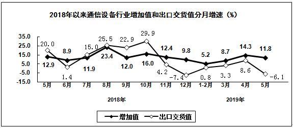 工信部:1-5月我国通信设备制造业营业收入同比增长8.8%