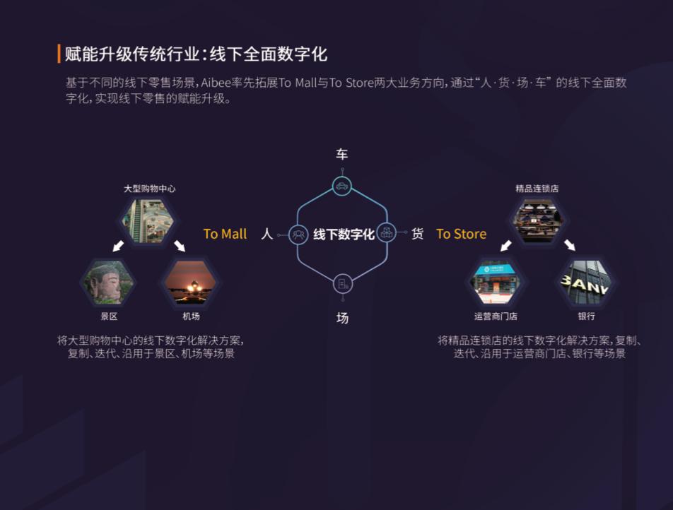 """Aibee参评""""景智AI2019'维科杯'人工智能优秀产品应用奖"""""""