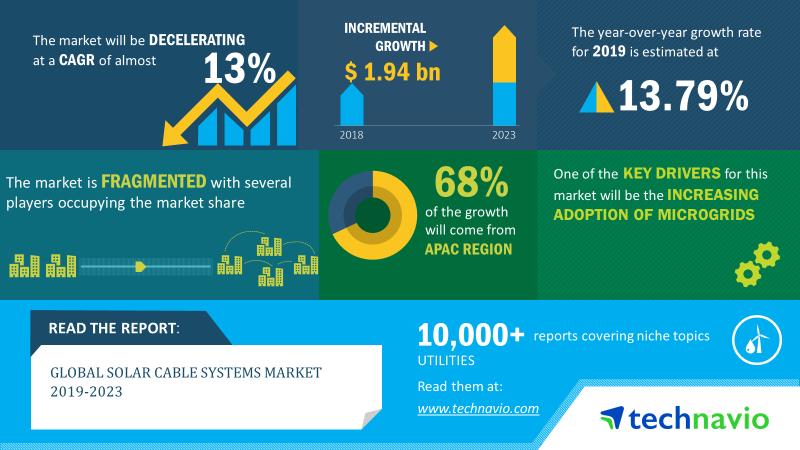 2019-23年全球太陽能電纜市場規模將增加19億美元