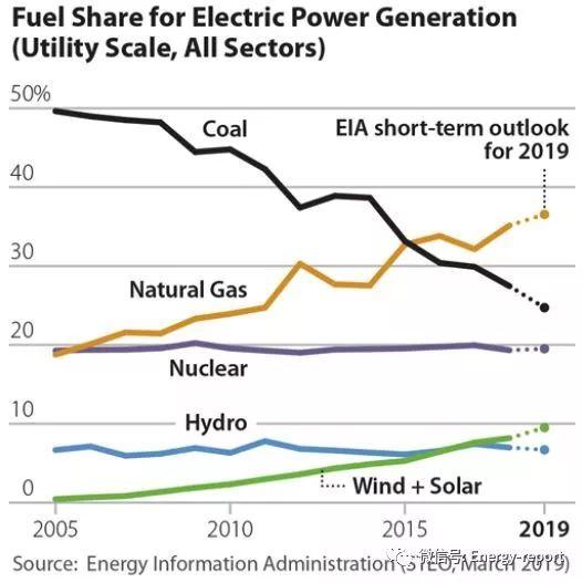 2019年美国煤炭行业展望—国内市场持续下降