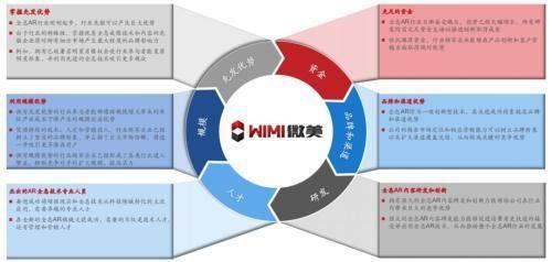 中国4000亿市场启动,WiMi微美云息IPO美国缔造5G全息AR+AI视觉