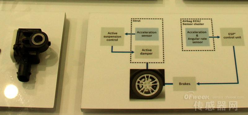 中国将成为全球最大的汽车传感器市场