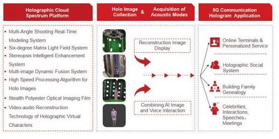 中国最大5G全息云平台之一WiMi微美云息IPO把AI视觉推上全球第一股