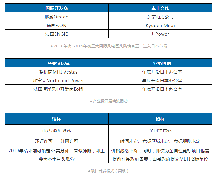 """2020或成日本离岸风电元年,中国企业可否从""""零""""出发?"""