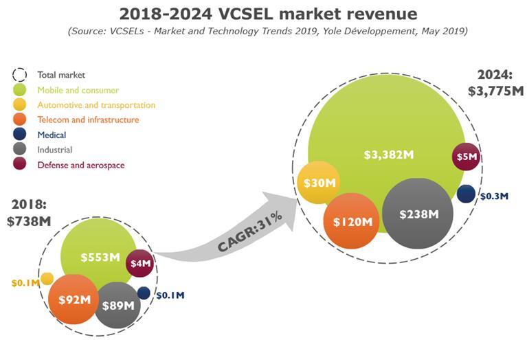 不仅是红外VCSEL,蓝绿光VCSEL也值得期待!