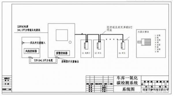 地下车库CO报警器中CO传感器的应用