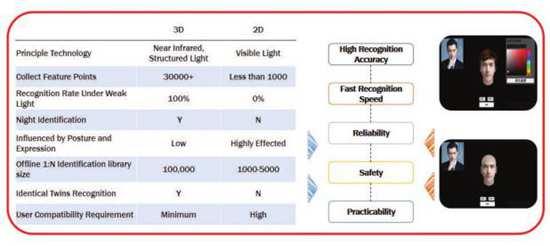 中国最大5G全息云平台之一WiMi微美云息盈利8900万领先全球AI视觉