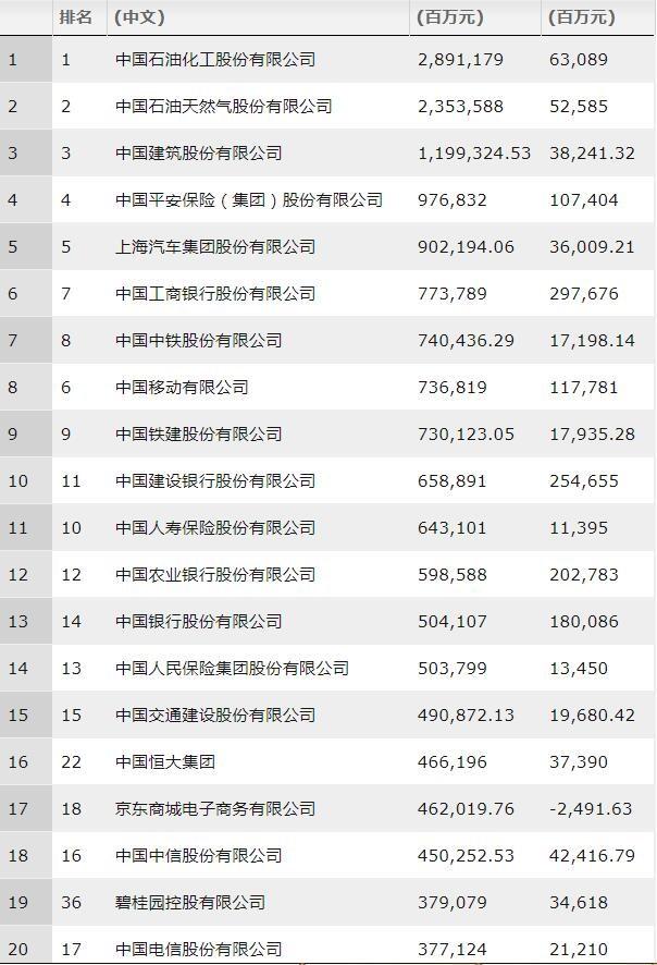 财富中国500强榜单 财富中国500强榜单科技排名