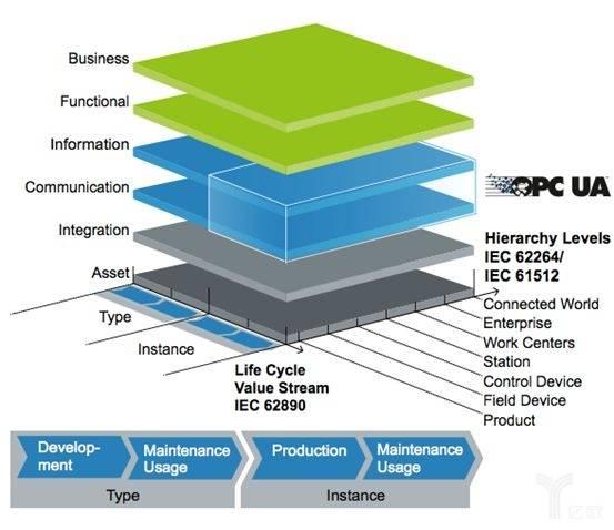 工业4.0通讯从黑暗到光明的新纪元之路