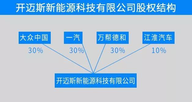 新模式:大众、一汽、江淮联手星星充电攻坚充电难
