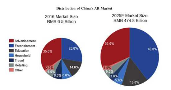中国5G全息AI视觉增长106.3%,Wimi微美云息IPO美国盈利成长性好