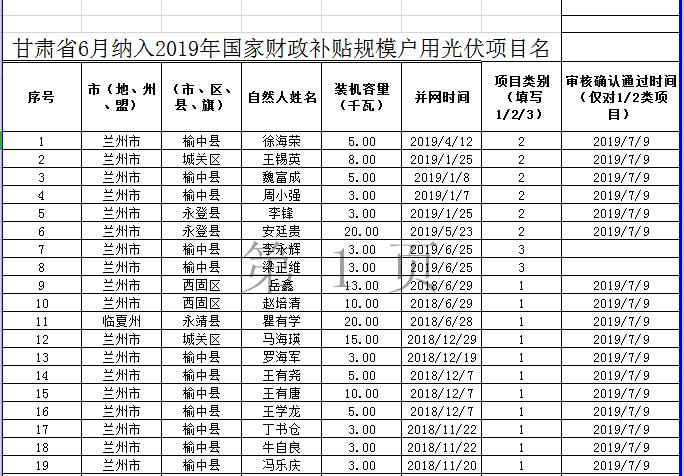 国网甘肃公布22.5MW户用光伏补贴项目信息