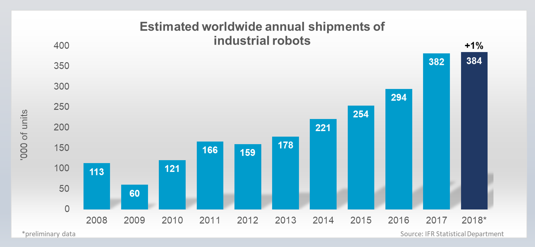 美国机器人密度现在是中国的两倍多