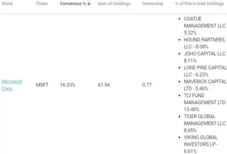 微软市值全球第一背后:对冲基金疯狂买入 估值仍便宜