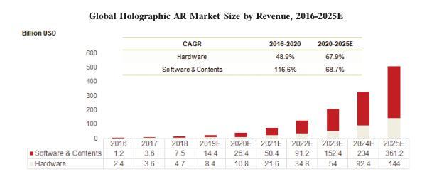 Wimi微美云息赴美IPO纳斯达克,中国5G全息AI视觉之一两年赚1.6亿元