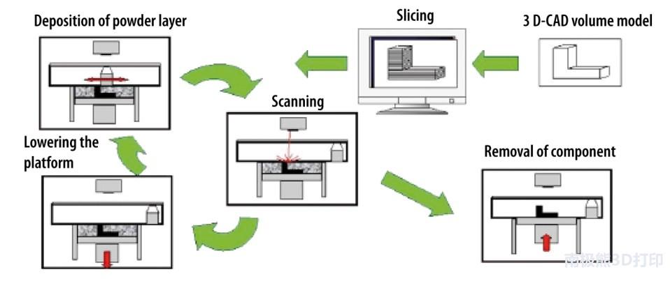 弗劳恩霍夫研发低成本3D打印钢粉末,成本比气雾化降低90%