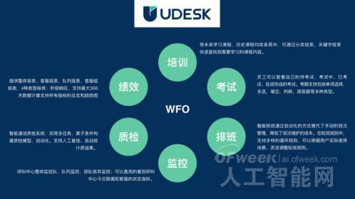 新一代「客服劳动力优化解决方案」发布!沃丰科技又一次开创行业先河!