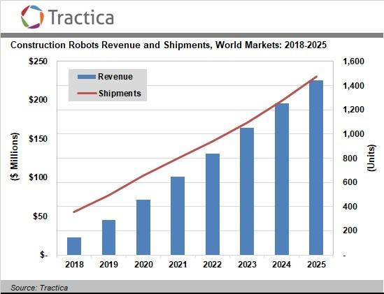 2025年全球建筑机器人市场将达到2.26亿美元