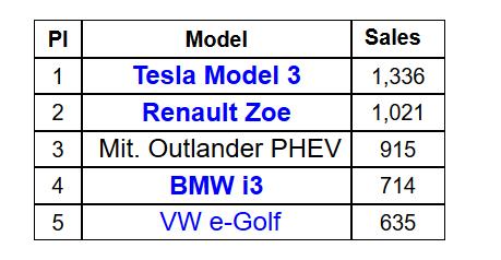 上半年德国电动车销量Top20: Model 3表现亮眼 冠军却另有其人
