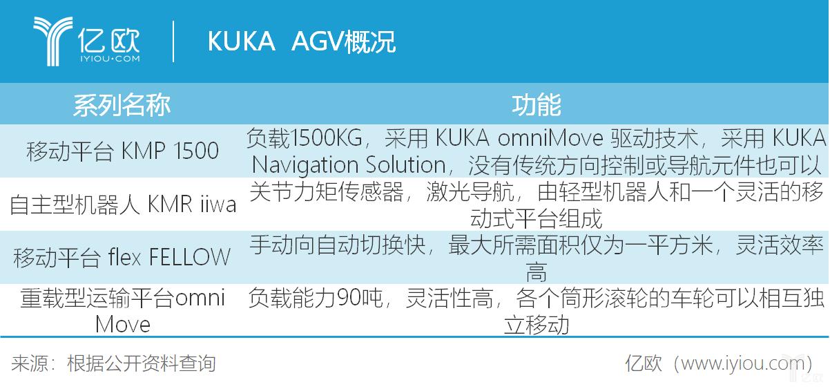 从欧美、日本两维度出发,浅谈AGV演变