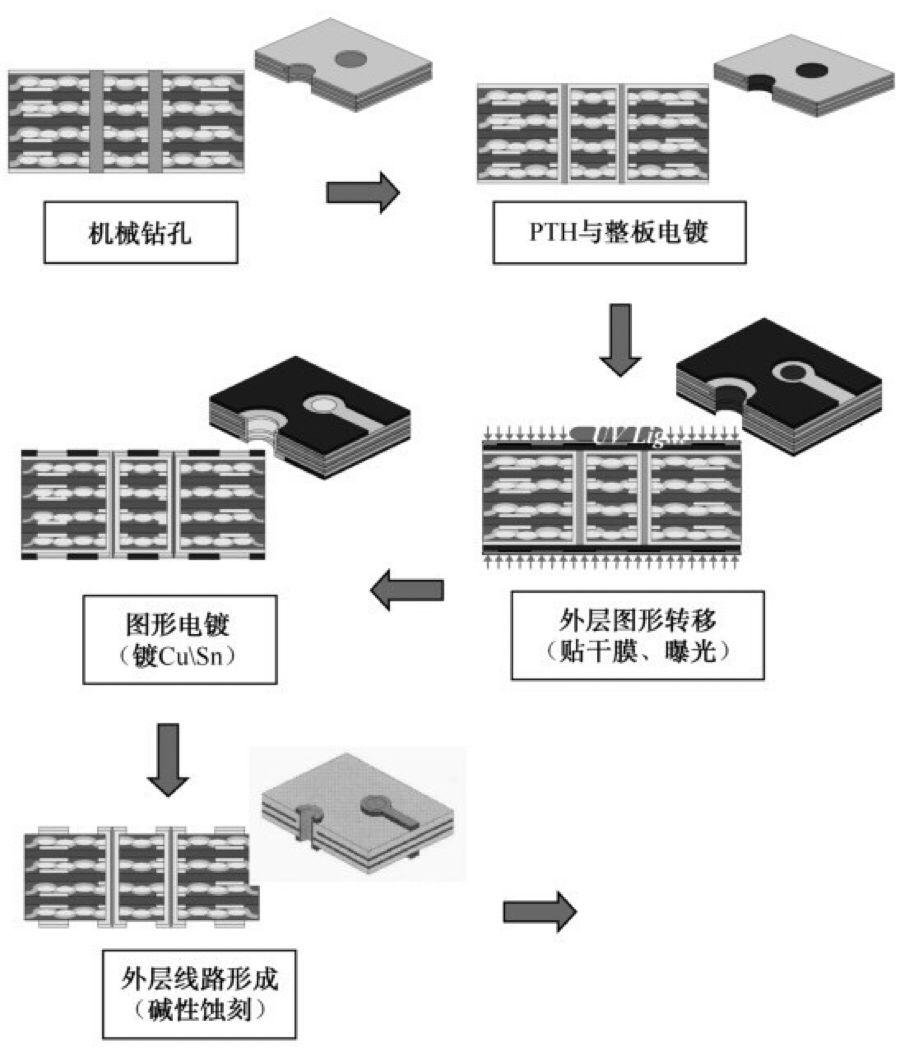 印制电路板制造工艺