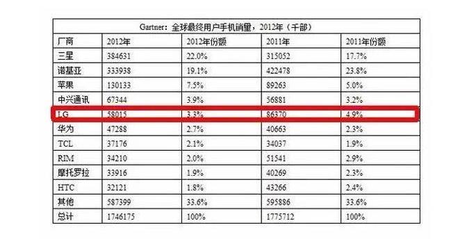 LG卖楼赚60亿背后的韩国科技巨头兴衰史