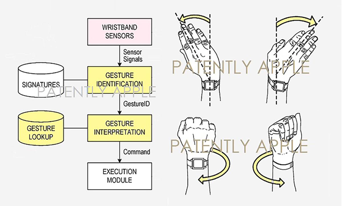 苹果宣布苹果手表新专利:手势控制,单手操作