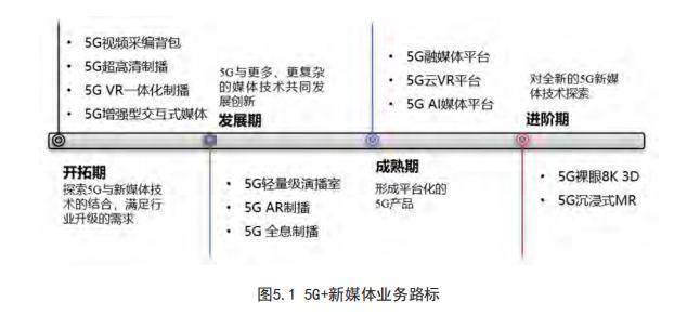《5G新媒体行业白皮书》:新媒体将是最先被5G改变的行业
