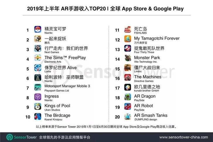 2019上半年全球AR游戏排行榜:腾讯《一起来捉妖》收入第