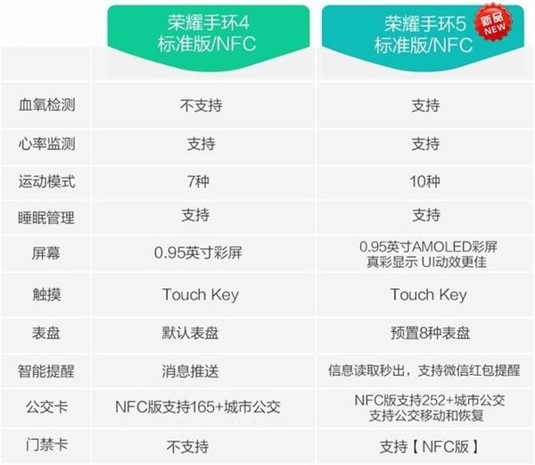 荣耀手环5新功能曝光:还能抢微信红包
