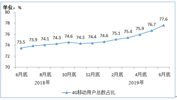 工信部:4G用户规模为12.3亿户 占移动电话用户77.6%