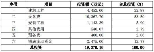 7.79亿!川能锂能基金资控股能投锂业
