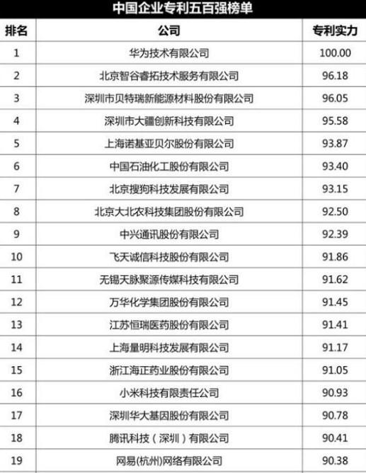中国企业专利500强榜单首度发布:华为第一