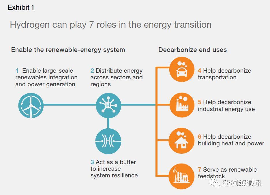 氢气:电动汽车的下一波浪潮?