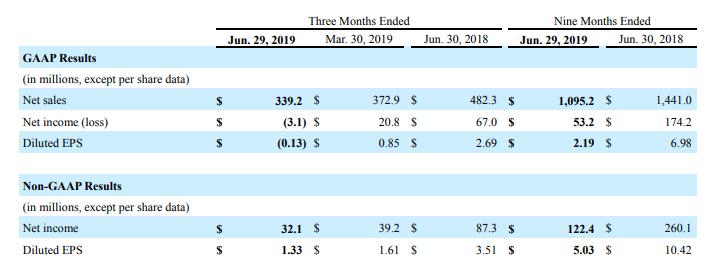 相干三季度营收3.4亿美元 同比下降近30%