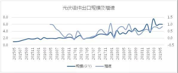 2019上半年組件出口數據分析:6月組件出口6GW 單晶占比持續增長