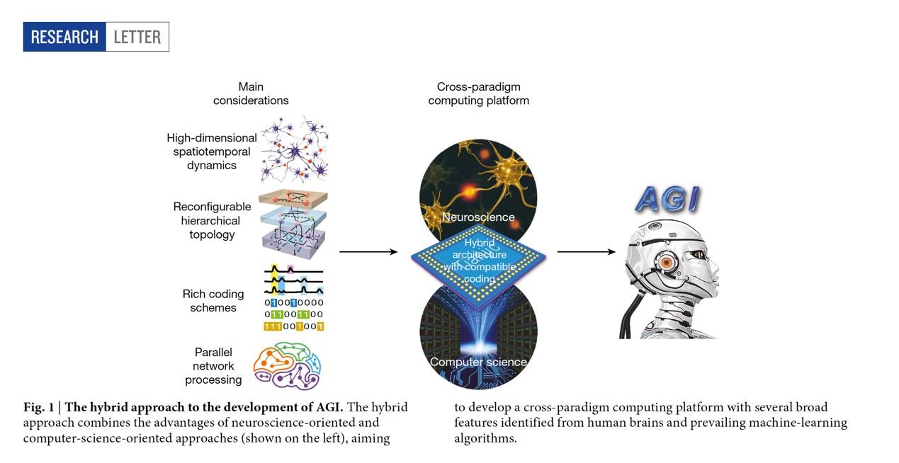 清华天机AI芯片登上《Nature》封面:全球首款异构融合类脑芯片曝光
