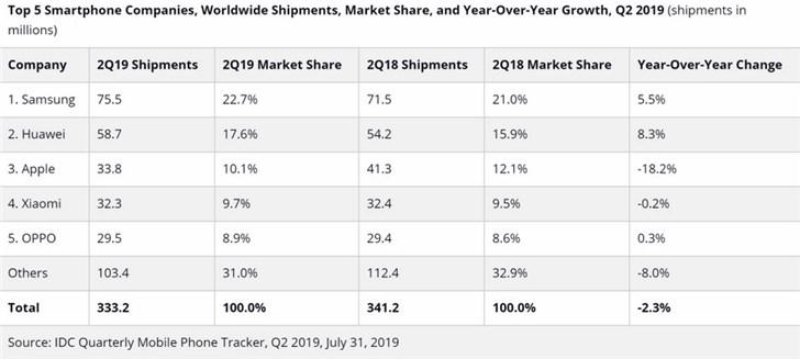 IDC:2019年Q2智能手机全球出货量降2.3%,华为五个季度四胜苹果